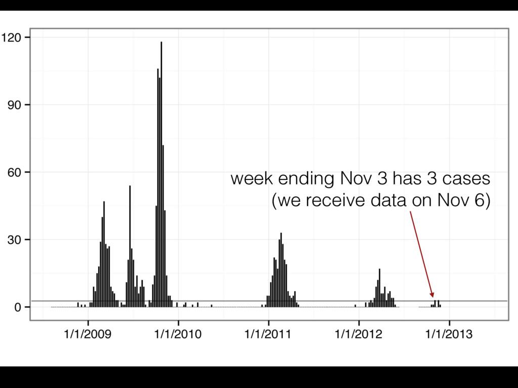 week ending Nov 3 has 3 cases (we receive data ...