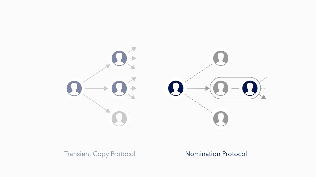 Nomination Protocol Transient Copy Protocol