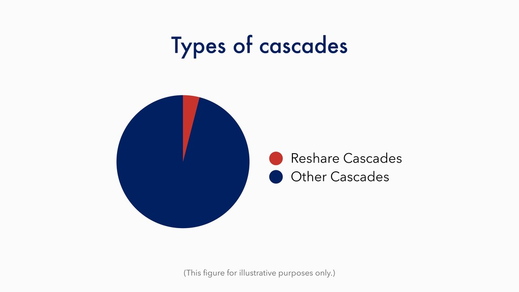 Types of cascades (This figure for illustrative ...