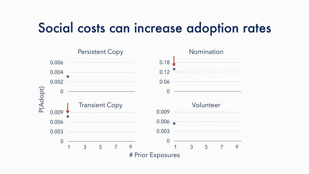 Persistent Copy Nomination P(Adopt) Social cost...