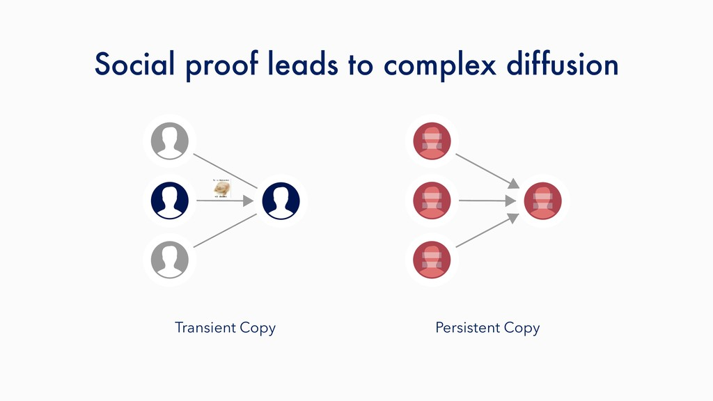 Transient Copy Persistent Copy Social proof lea...