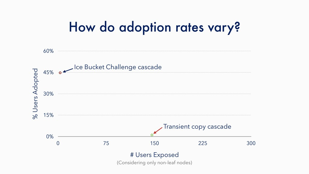 How do adoption rates vary? (Considering only n...