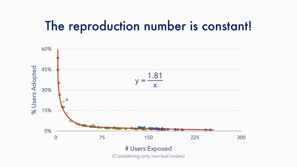 The reproduction number is constant! (Consideri...
