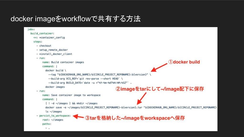 docker imageをworkflowで共有する方法