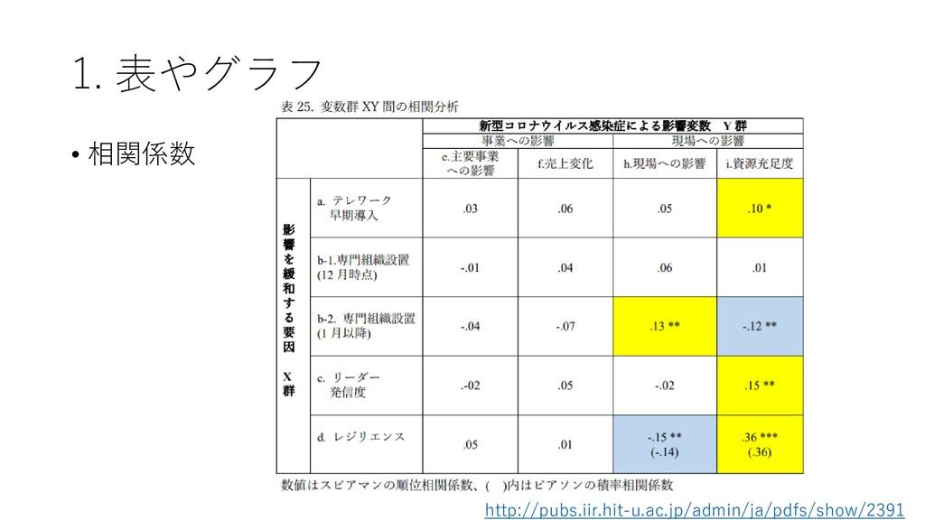 1. 表やグラフ • 相関係数 http://pubs.iir.hit-u.ac.jp/adm...