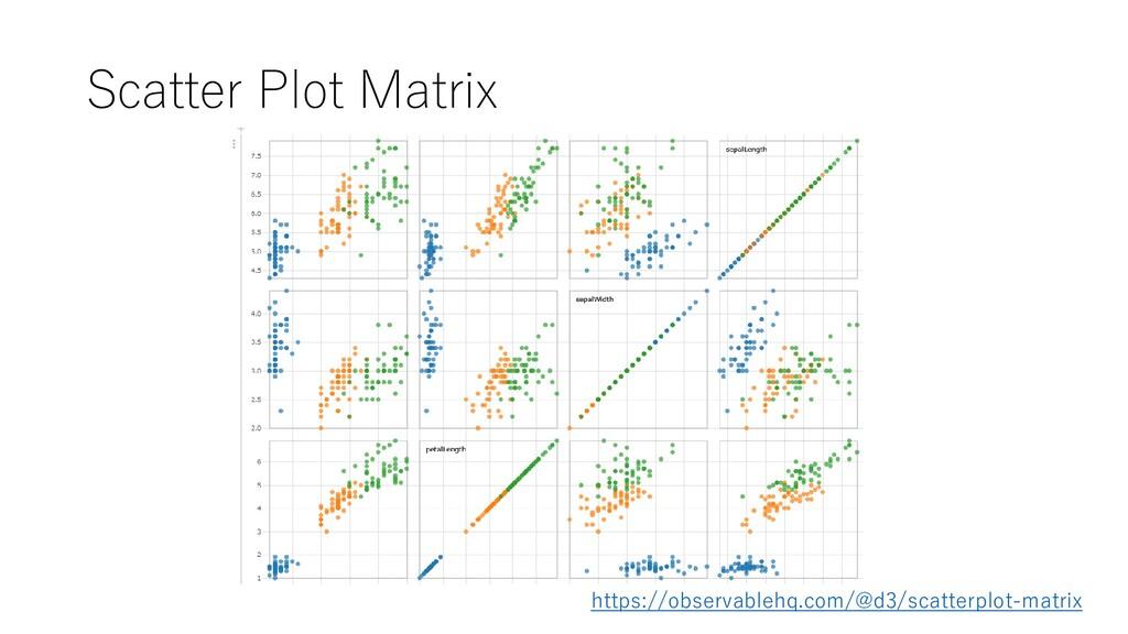 Scatter Plot Matrix https://observablehq.com/@d...