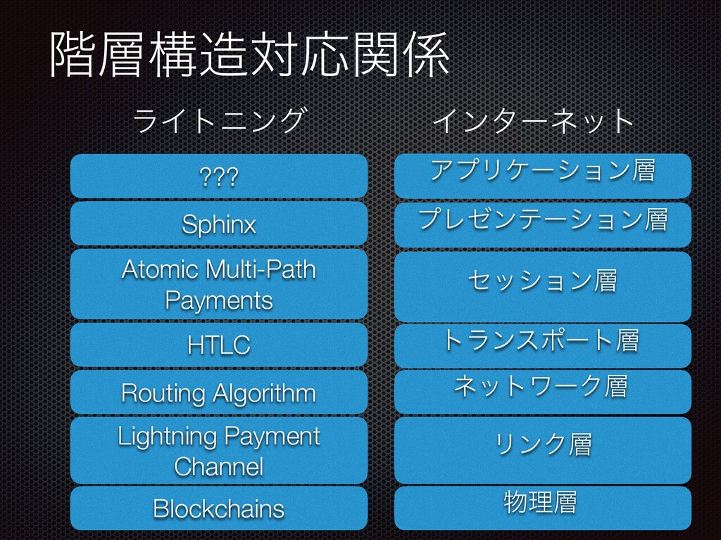 ֊ߏରԠؔ Blockchains Lightning Payment Channel ...