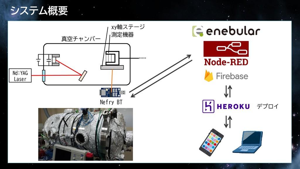 システム概要 デプロイ 真空チャンバー 測定機器 xy軸ステージ Nefry BT Nd:YA...