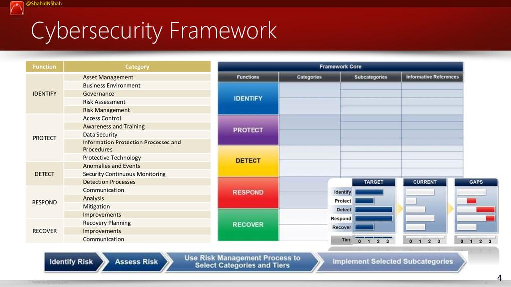 www.netspective.com 4 @ShahidNShah Cybersecurit...