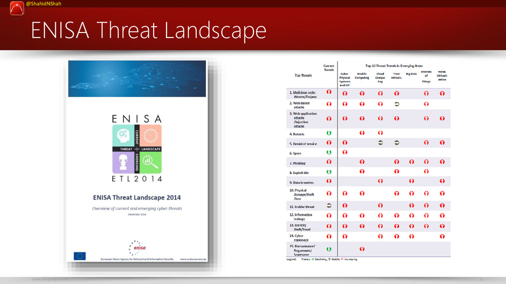 www.netspective.com 6 @ShahidNShah ENISA Threat...