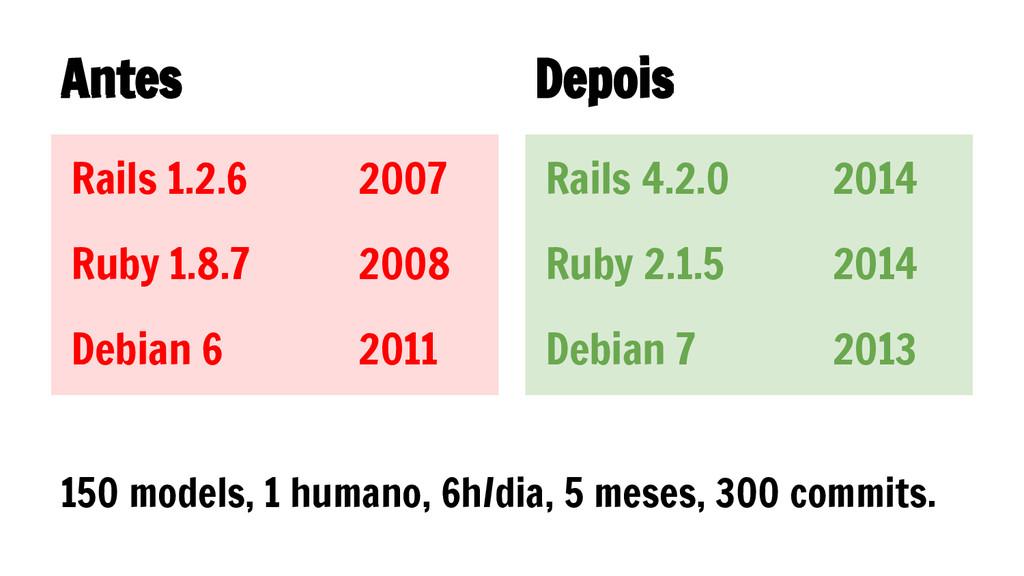 Antes Depois Rails 1.2.6 2007 Ruby 1.8.7 2008 D...