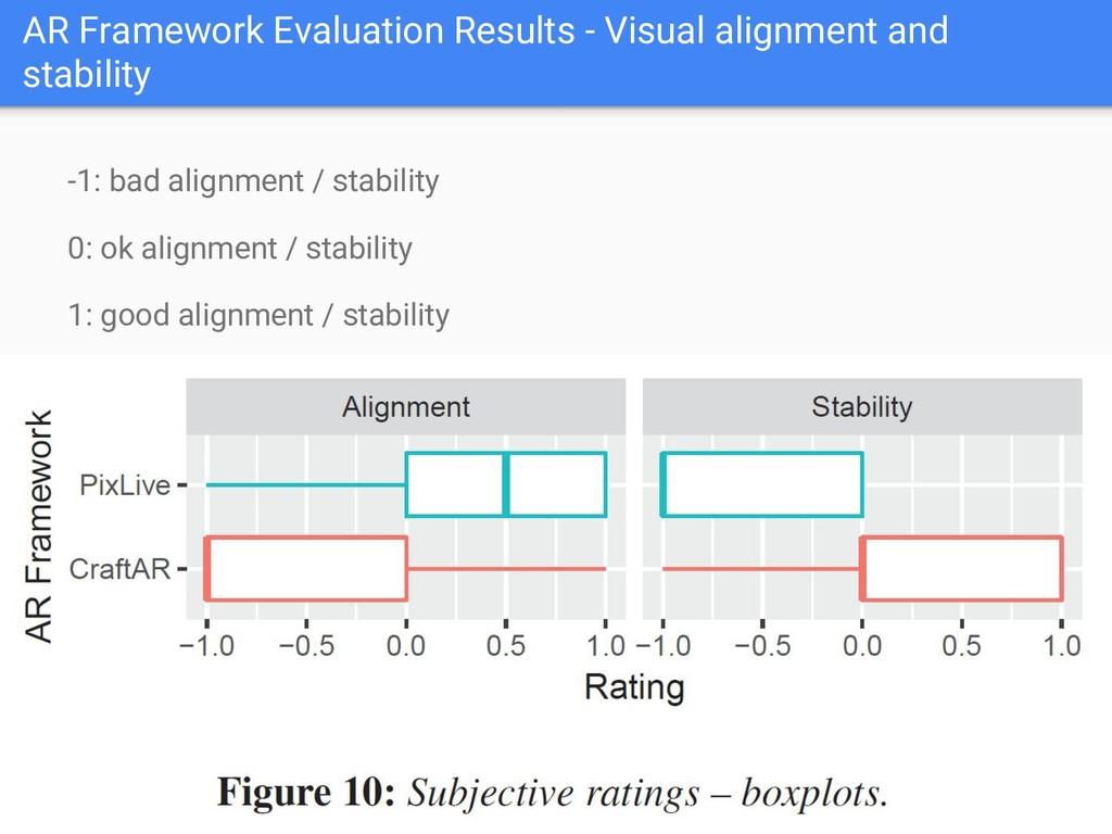 AR Framework Evaluation Results - Visual alignm...