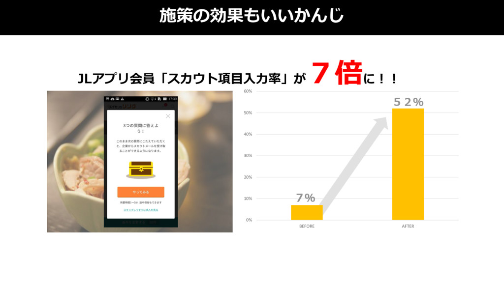 0% 10% 20% 30% 40% 50% 60% BEFORE AFTER 施策の効果もい...