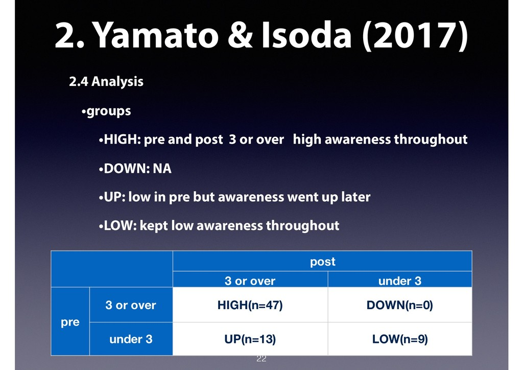 2. Yamato & Isoda (2017) 2.4 Analysis •groups •...