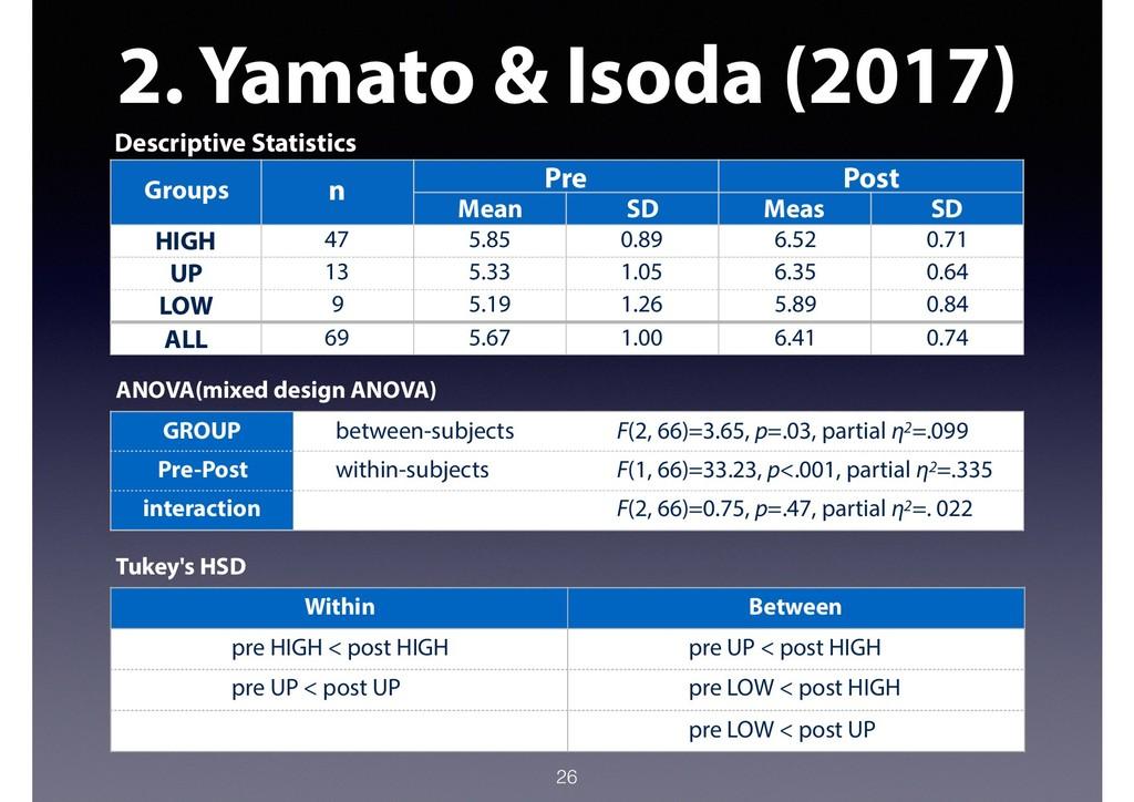 2. Yamato & Isoda (2017) 26 Descriptive Statist...