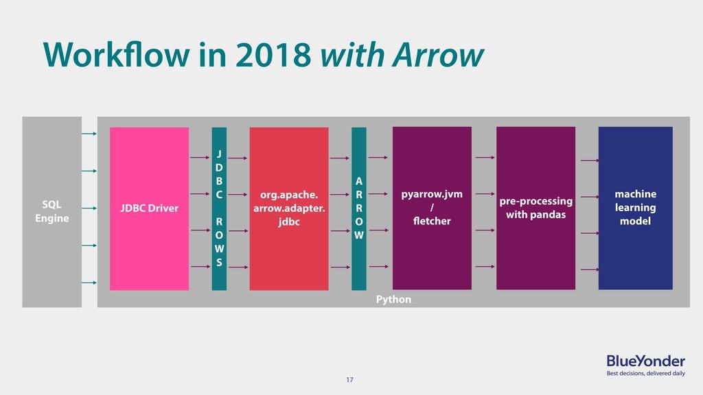 17 Workflow in 2018 with Arrow Python machine l...
