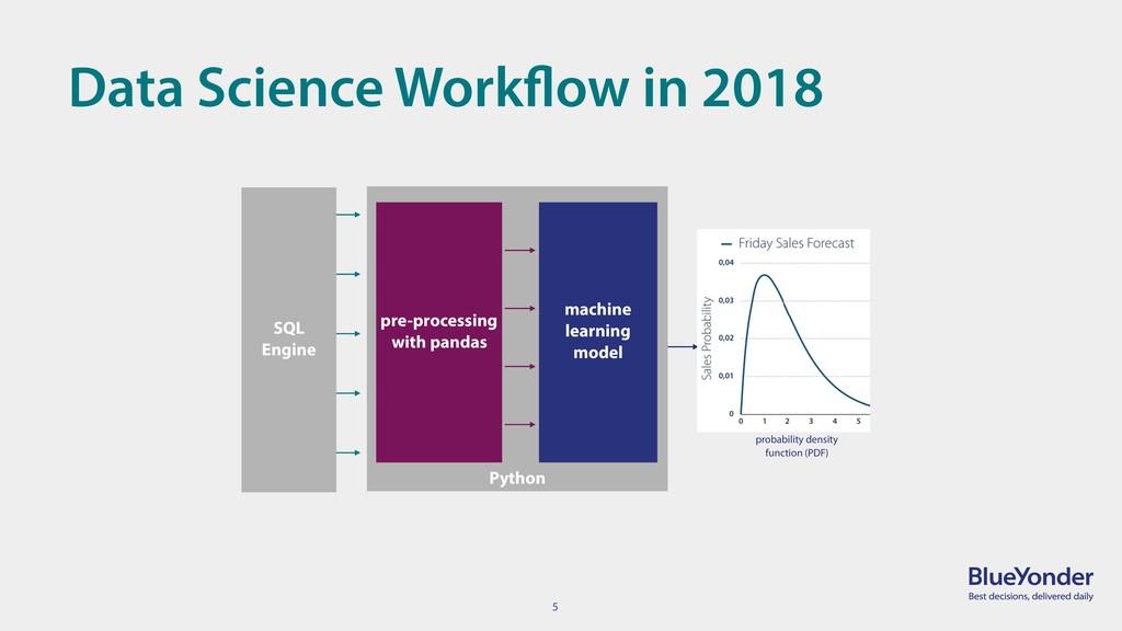 5 Data Science Workflow in 2018 Python machine ...