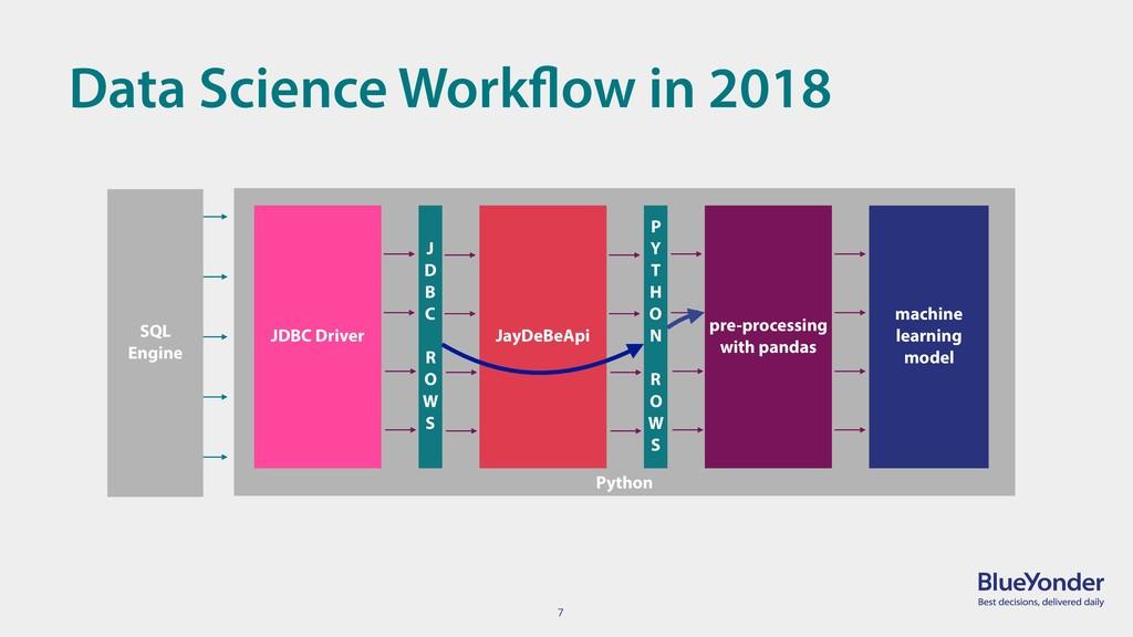 7 Data Science Workflow in 2018 Python machine ...