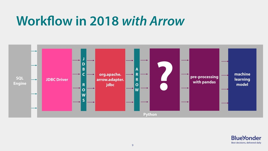 9 Workflow in 2018 with Arrow Python machine le...