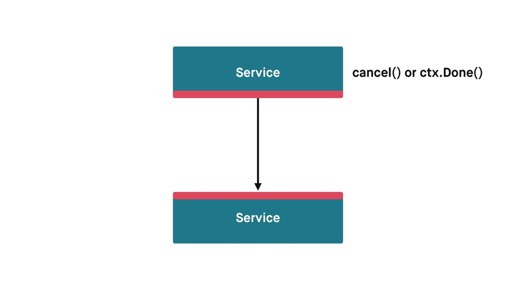 Service Service cancel() or ctx.Done()