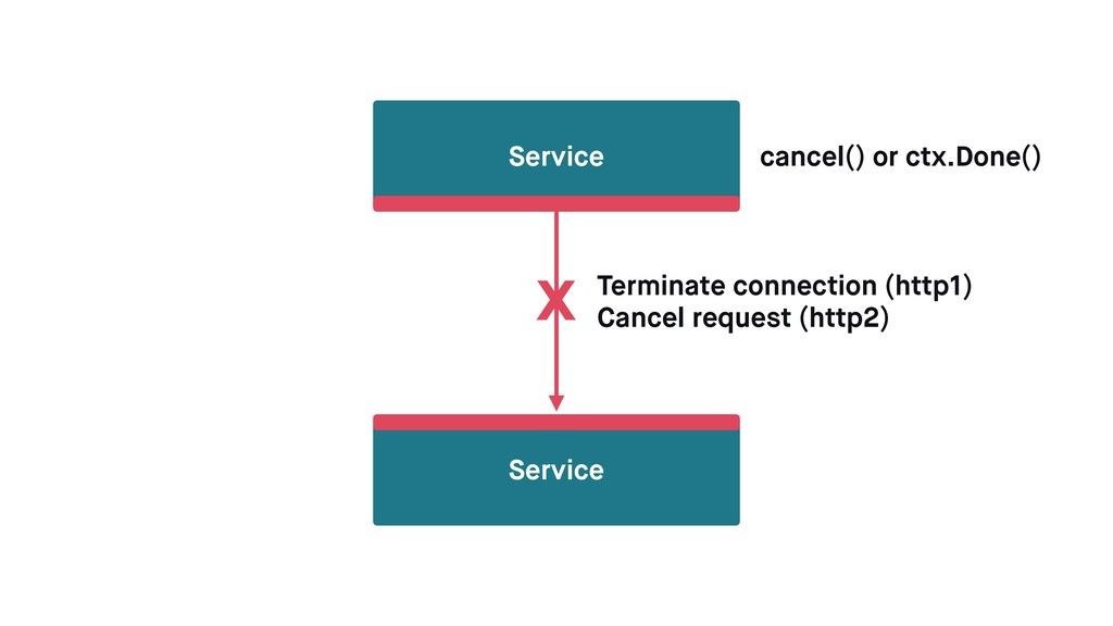 Service Service x cancel() or ctx.Done() Termin...