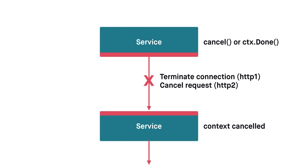 Service Service cancel() or ctx.Done() context ...
