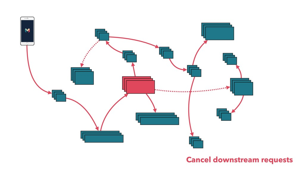 Cancel downstream requests