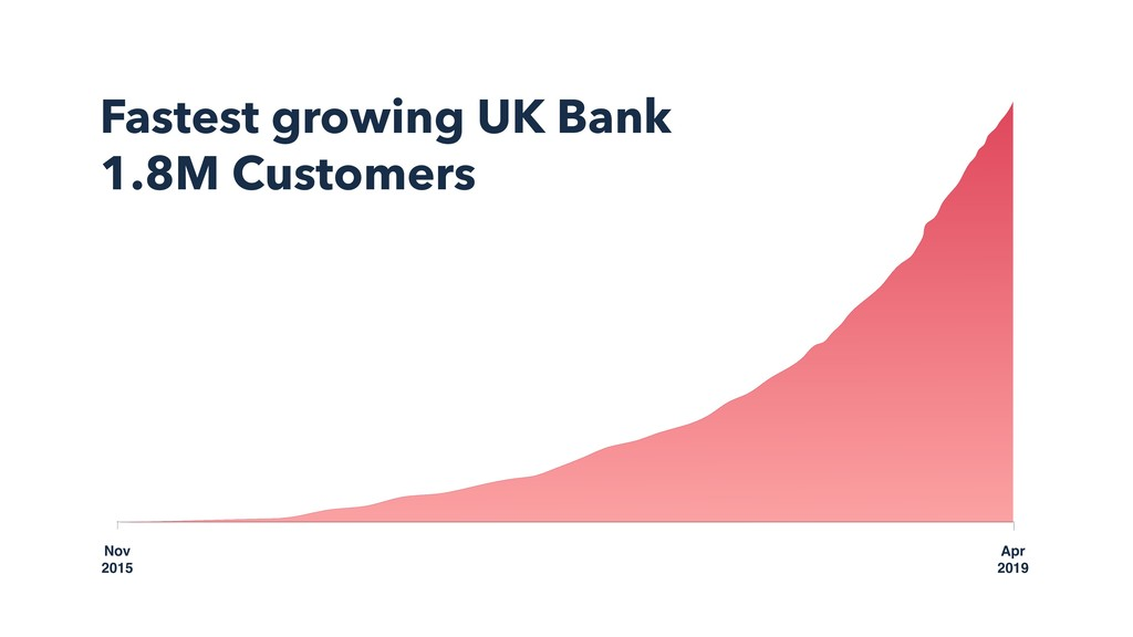 Nov 2015 Fastest growing UK Bank 1.8M Customers...