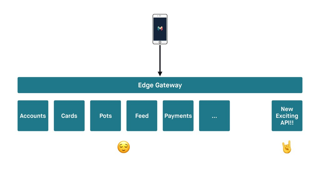 Edge Gateway Accounts Cards Pots Payments … New...