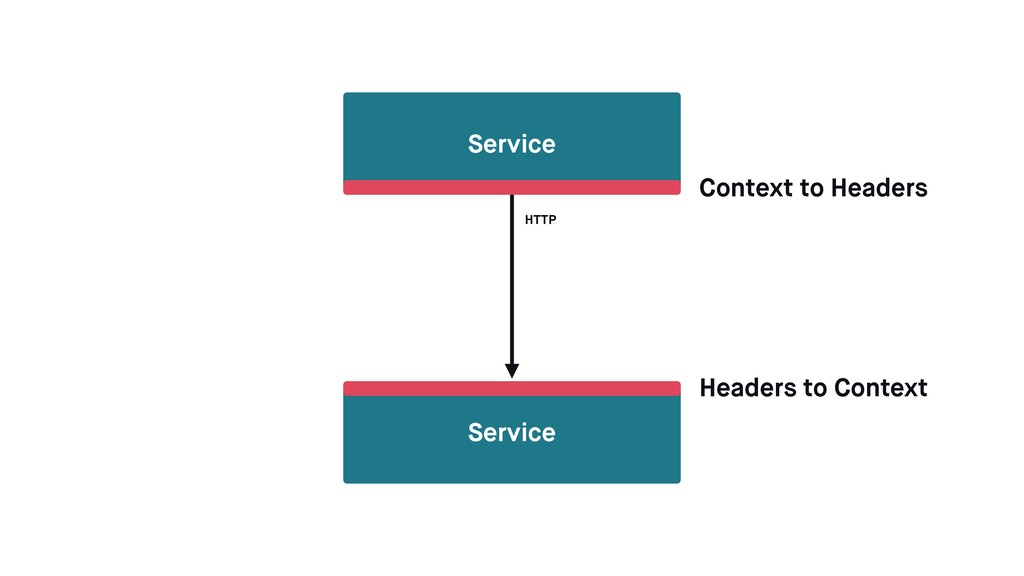 Service Service Context to Headers Headers to C...