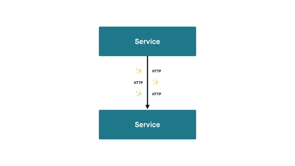Service Service ✨ ✨ ✨ HTTP HTTP HTTP