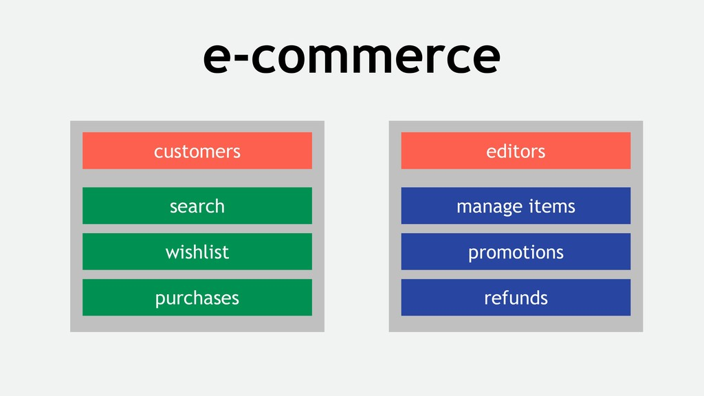 e-commerce search wishlist purchases customers ...