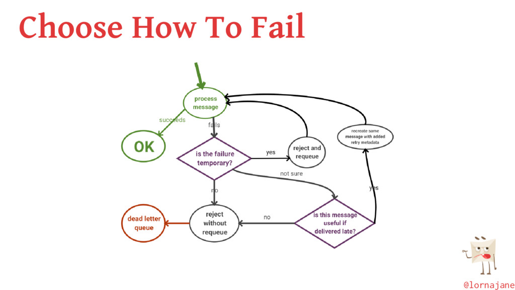 Choose How To Fail @lornajane