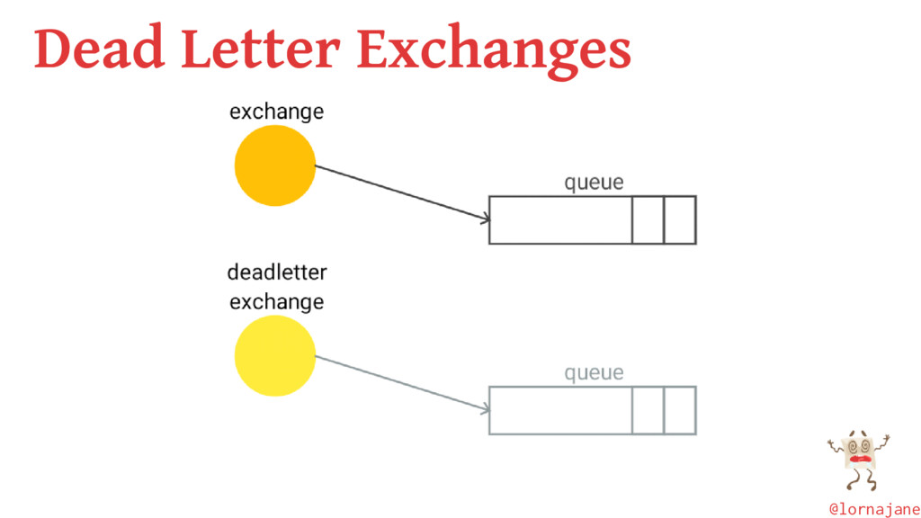 Dead Letter Exchanges @lornajane
