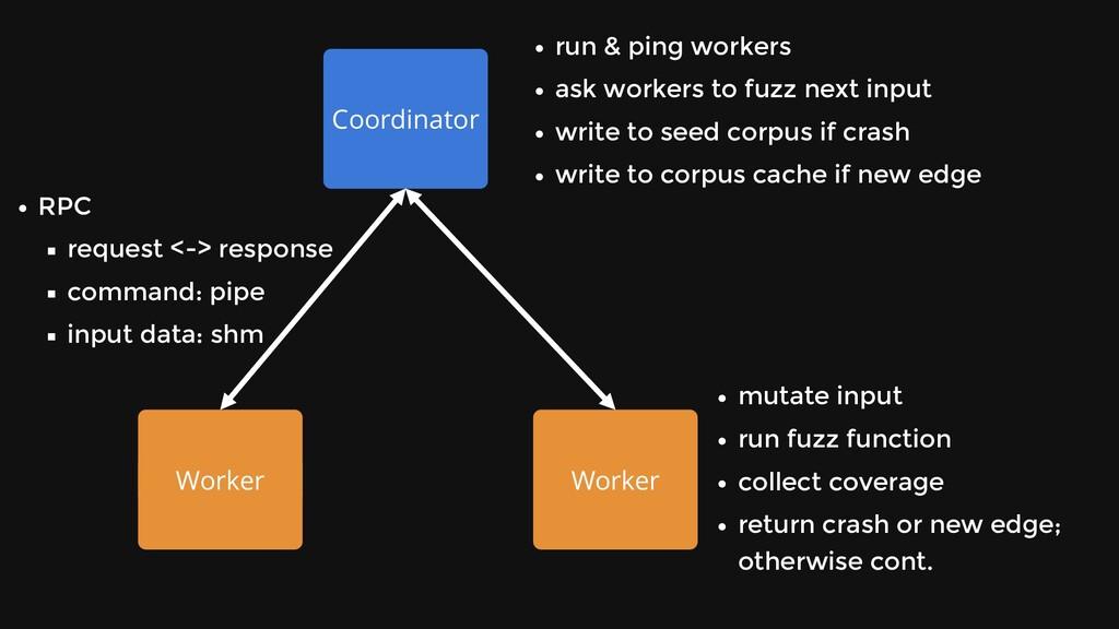 Coordinator Worker Worker run & ping workers as...