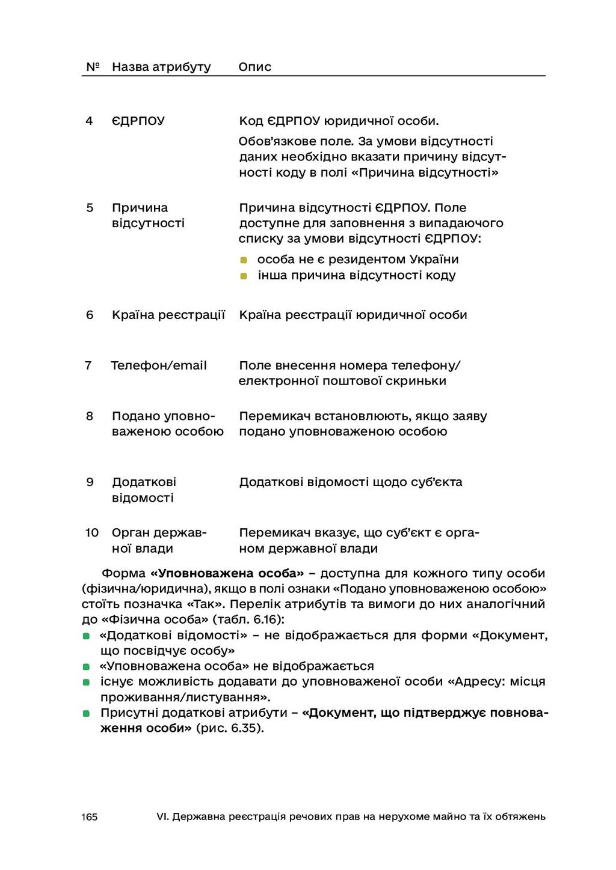 165 VI. Державна реєстрація речових прав на нер...