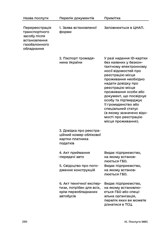 260 IX. Послуги МВС Назва послуги Перелік докум...
