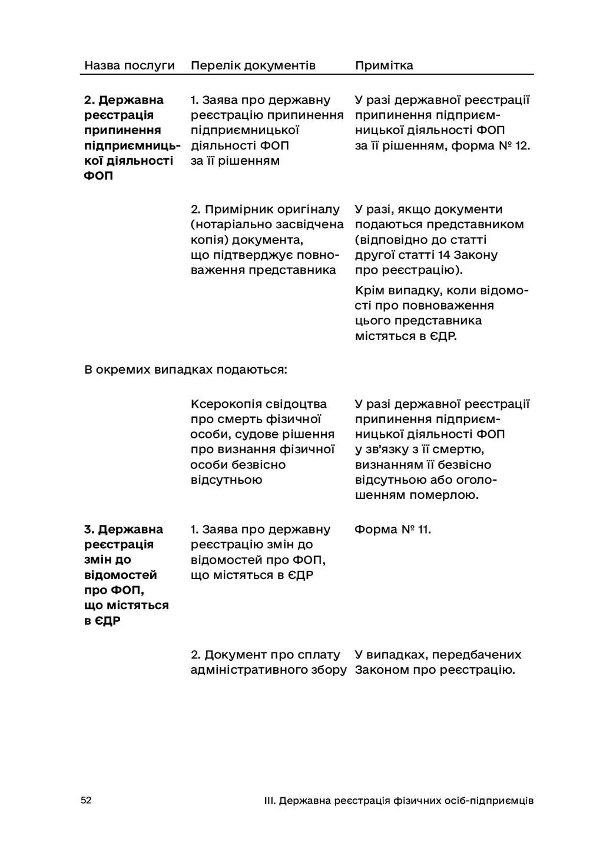 52 III. Державна реєстрація фізичних осіб-підпр...