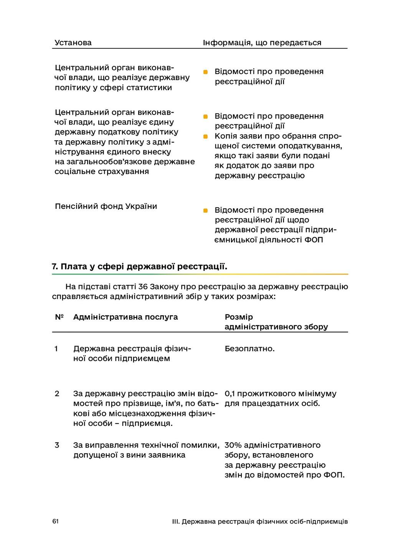 61 III. Державна реєстрація фізичних осіб-підпр...
