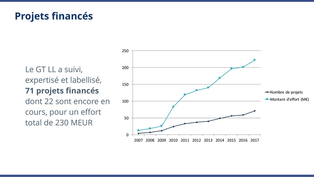 Projets financés 0 50 100 150 200 250 2007 2008 ...