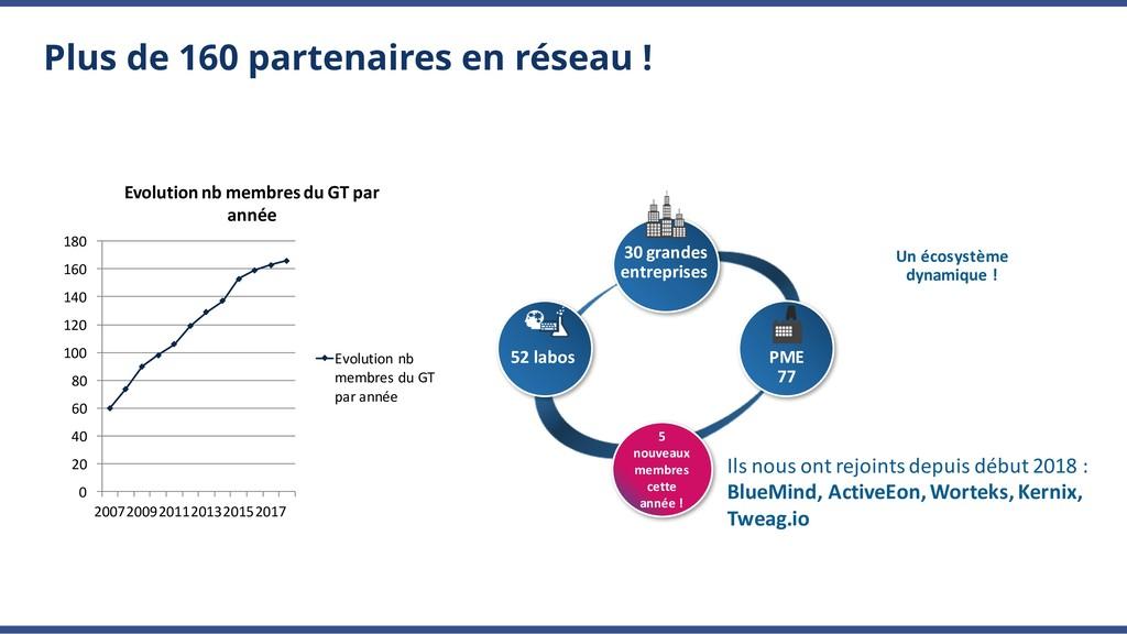 Plus de 160 partenaires en réseau ! SMEs 73 Un)...