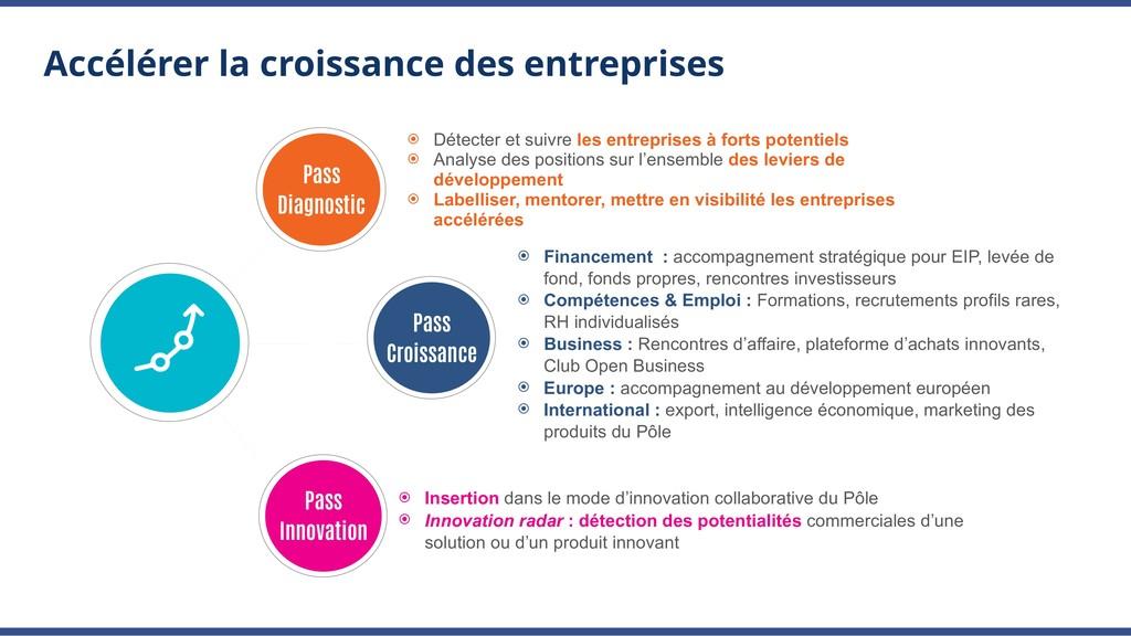 Accélérer la croissance des entreprises ⦿ Détec...