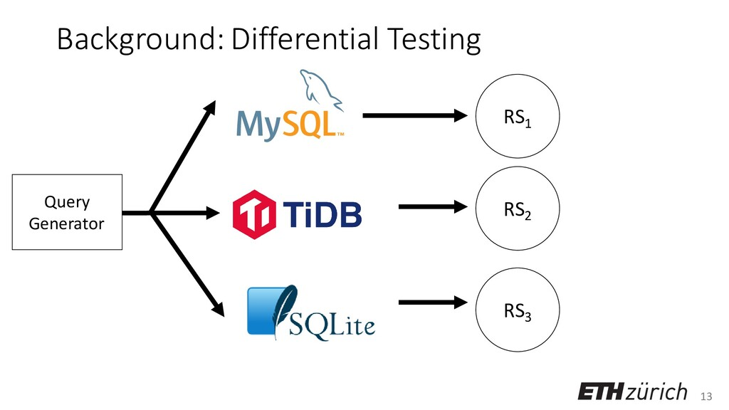 13 Background: Differential Testing Query Gener...