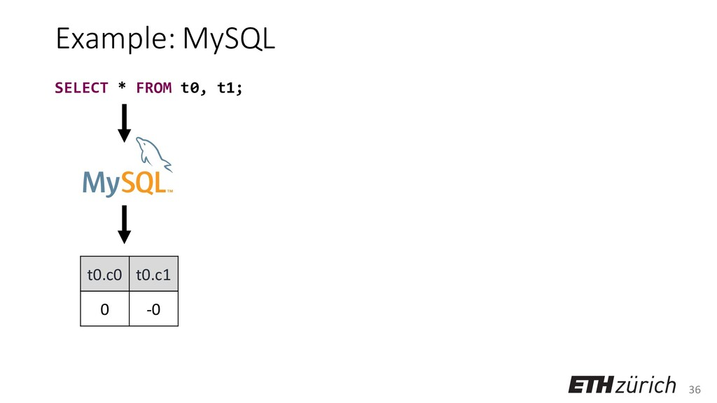 36 Example: MySQL t0.c0 t0.c1 0 -0 SELECT * FRO...