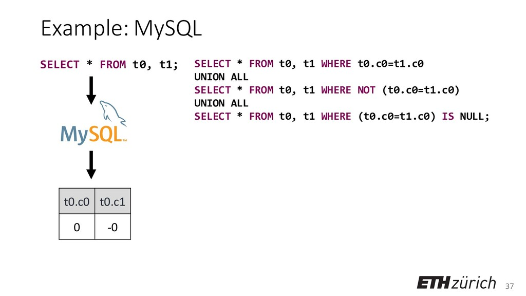 37 Example: MySQL t0.c0 t0.c1 0 -0 SELECT * FRO...