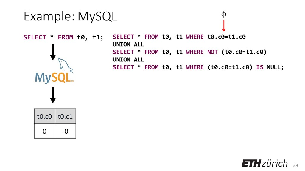 38 Example: MySQL t0.c0 t0.c1 0 -0 SELECT * FRO...