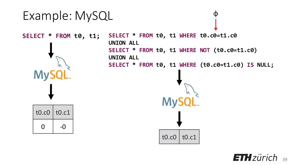 39 Example: MySQL t0.c0 t0.c1 0 -0 SELECT * FRO...