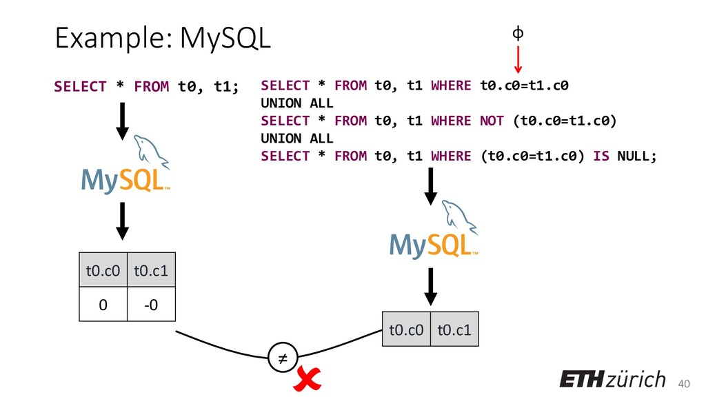 40 Example: MySQL t0.c0 t0.c1 0 -0 SELECT * FRO...