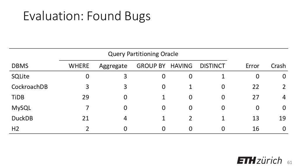 61 Evaluation: Found Bugs Query Partitioning Or...
