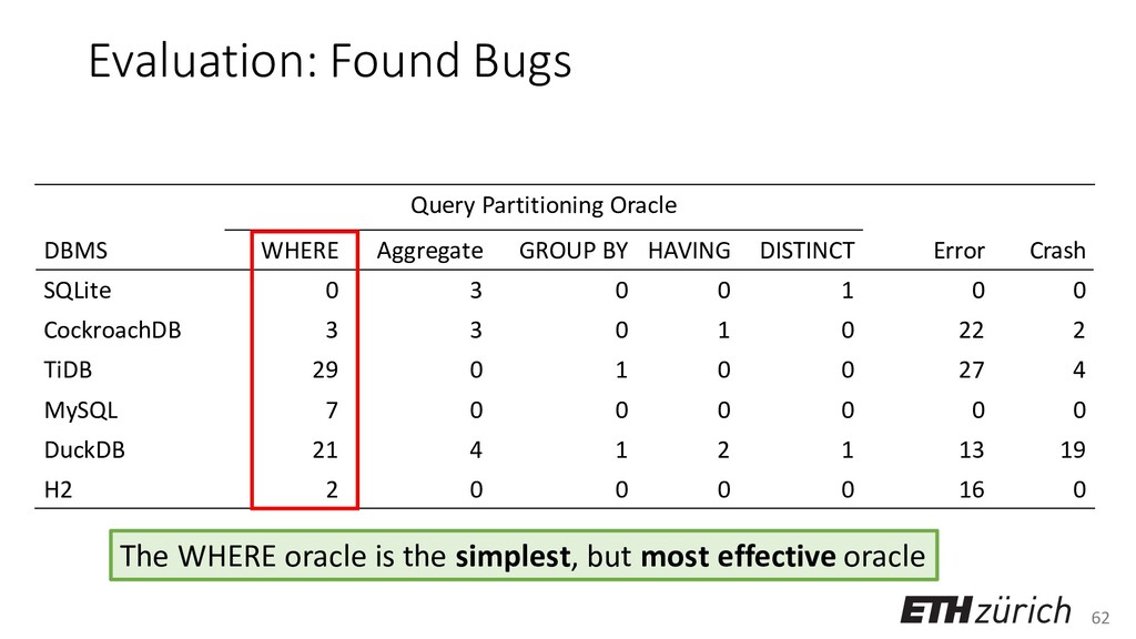62 Query Partitioning Oracle DBMS WHERE Aggrega...